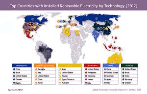 Mapa de la energía alternativa en el planeta.