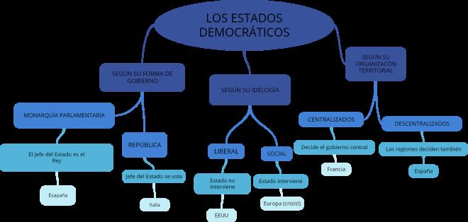 LOS ESTADOS DEMOCRÁTICOS (2)