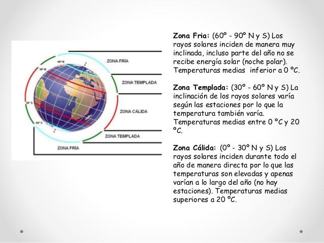 zonas-climc3a1ticas
